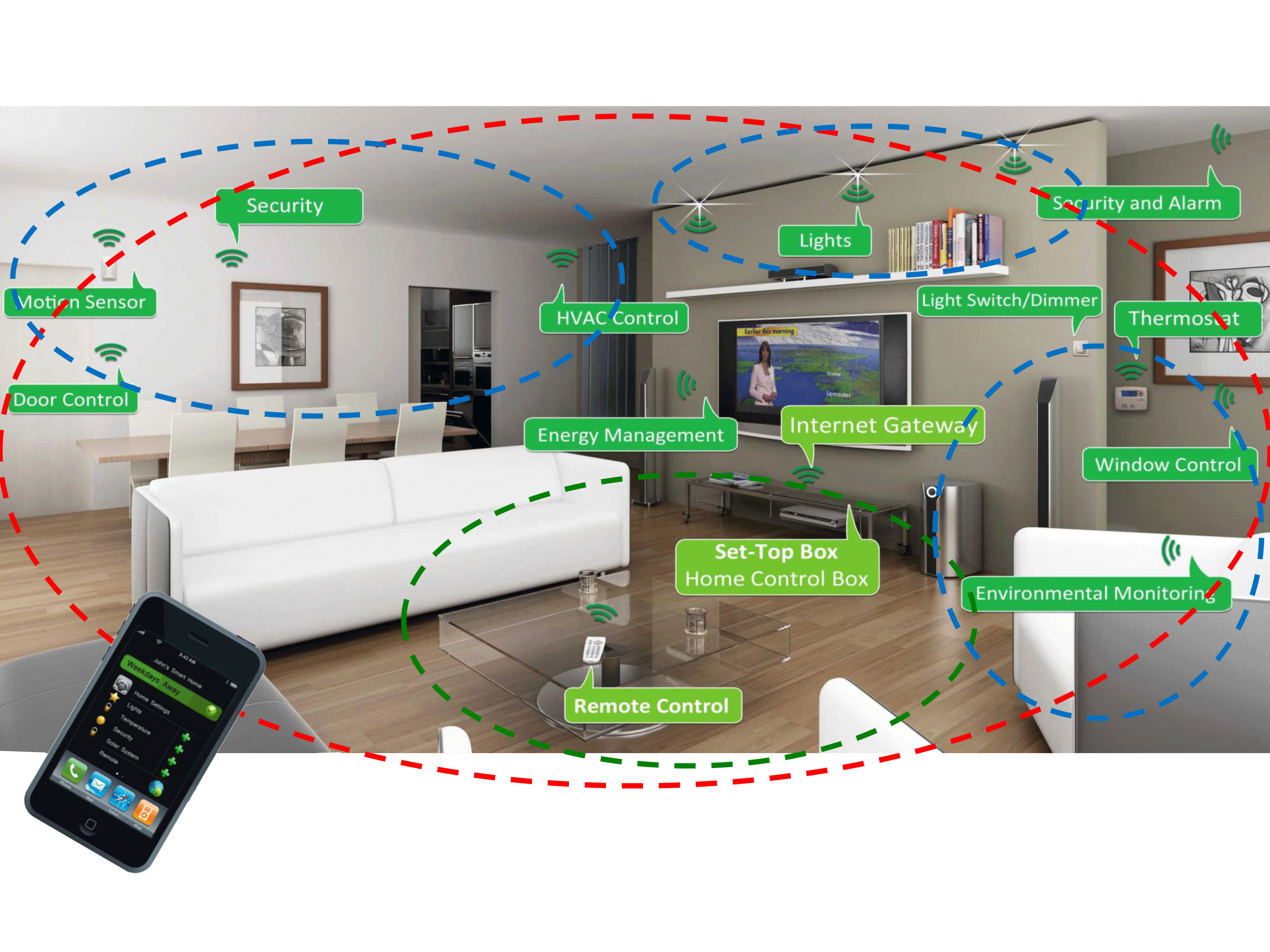Smart Home Wiring Diagram Door